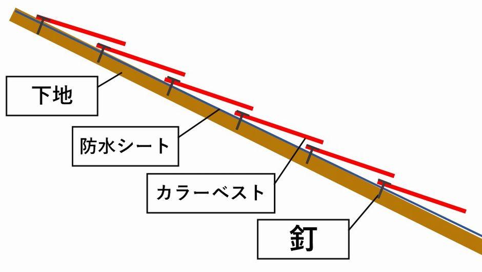 カラーベスト屋根断面図
